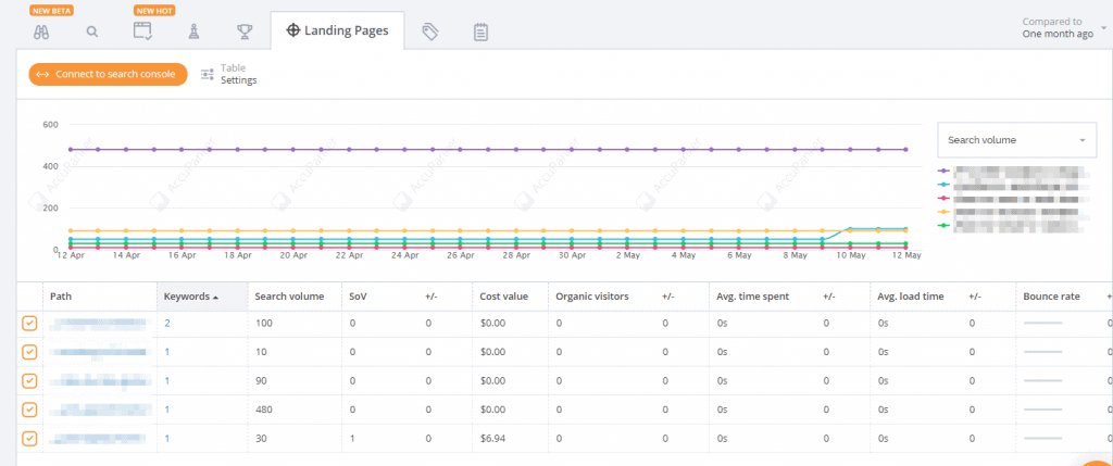AccuRanker Review: How Good is This Rank Tracking Tool? 11