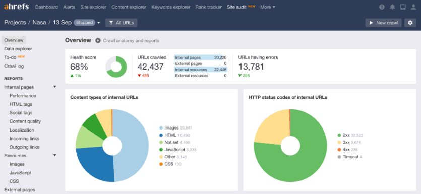 what is ahrefs - site audit